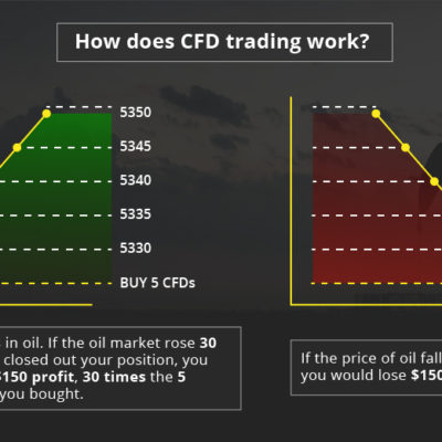 CFD Trading and How it Works